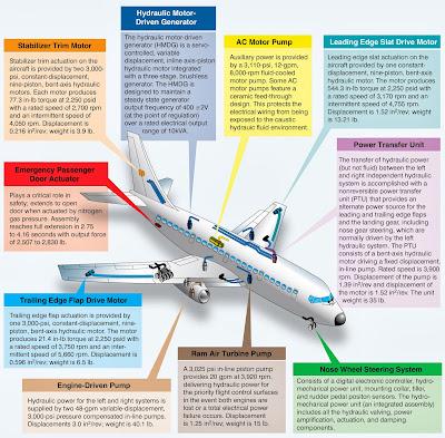 aircraft hydraulic system