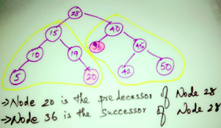 Inorder Predecessor and Successor of Binary Search Tree