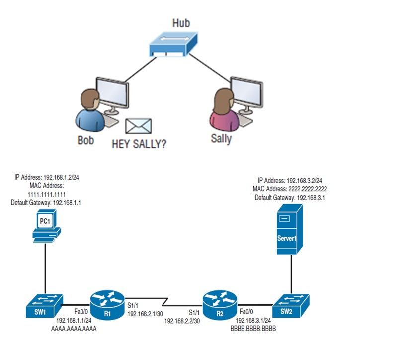 how to connect two networks together over the internet