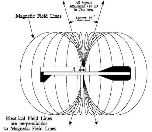 q multiplying loop antenna