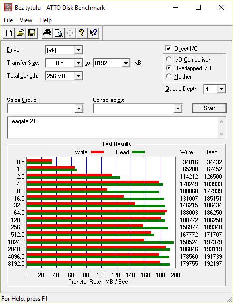 ATTO Disk Benchmark na Seagate 2TB (ST2000DM001)