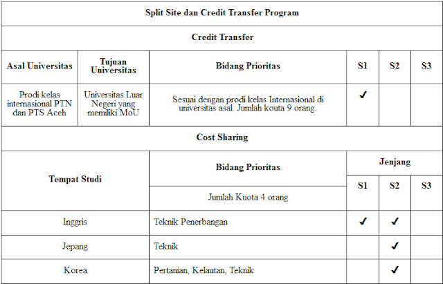 beasiswa split site pemerintah aceh