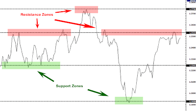 How to pick out resistance forex