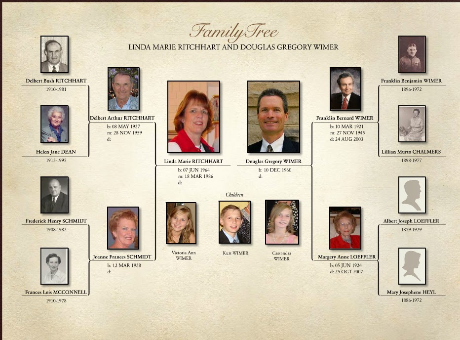 Del\u0027s Genealogy Ramblings Creating a Family History Book with - how to make a family tree book