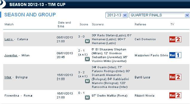 Tabel Jadwal Coppa Italia 2012 2013 Inter Milan Indonesia