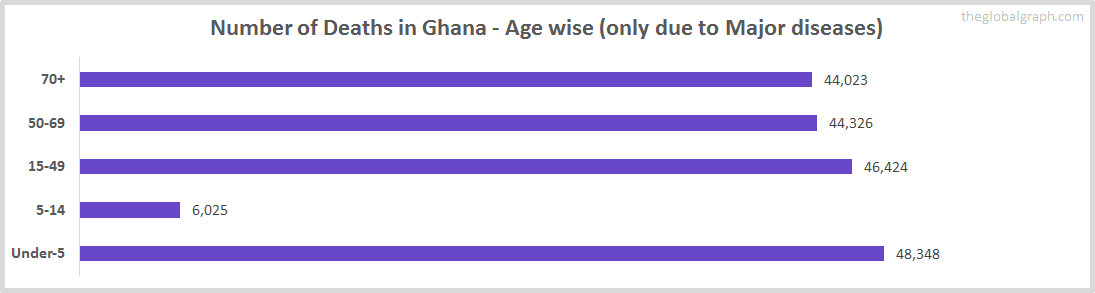 Number of Deaths in Ghana - Age wise (only due to Major diseases)