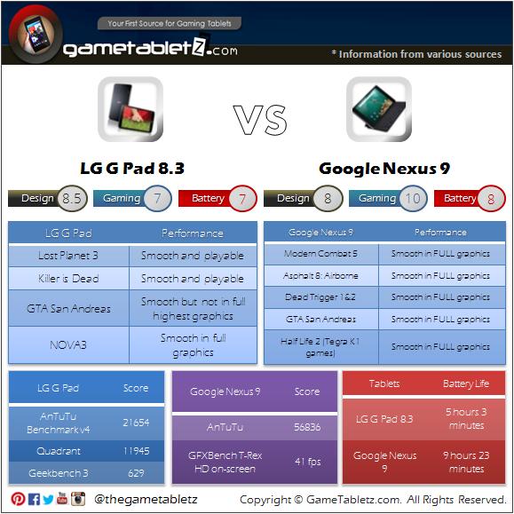 LG G Pad 8.3 vs Google Nexus 9 benchmarks and gaming performance