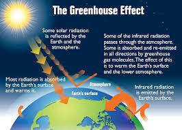 'greenhouse effect process