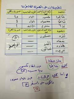 ملفات هامة فى اتقان همزات الكلمات و قواعد وضعها و إغفالها المنهاج المصري 1924180_196037967409