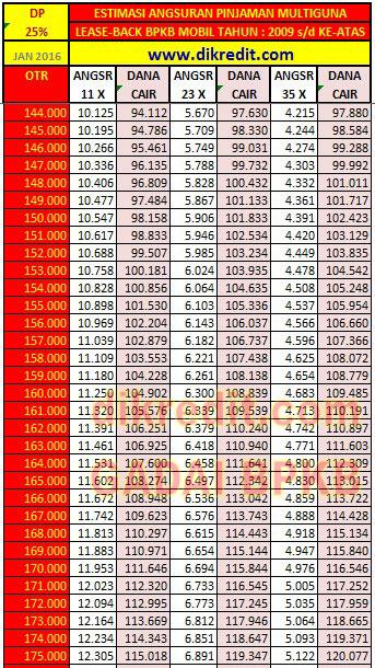 Tabel a4 Olympindo Finance, 2009-up Simulasi Angsuran