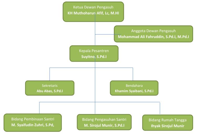 pondok pesantren al amin struktur organisasi pondok pesantren al amin Struktur Organisasi Indofood 2016 2020