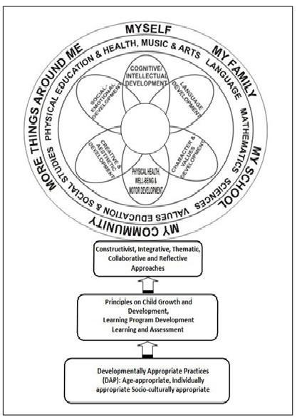 My Homeworks: The Kindergarten Curriculum Framework
