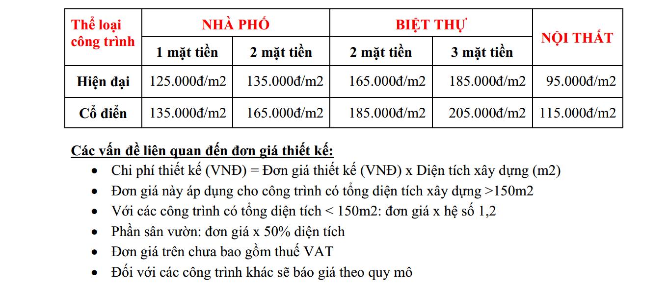 Bảng giá Dịch vụ thiết kế xây dựng Biên Hòa Đồng Nai