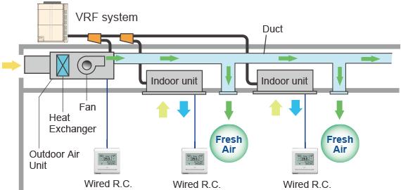 Hvac Systems new: Vrv Hvac System