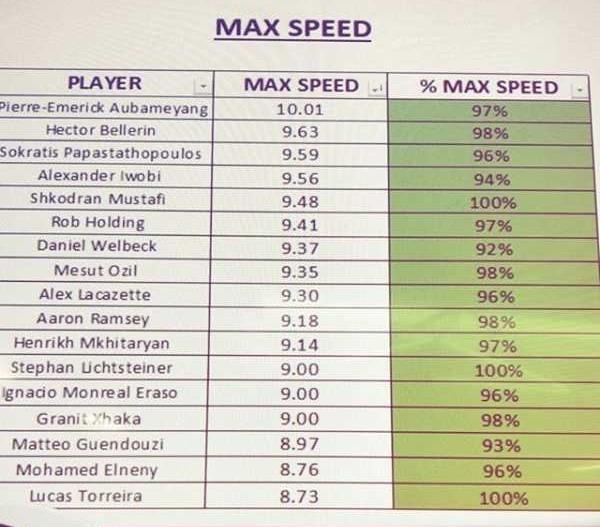 Alex Iwobi Ranked 4th Fastest Player At Arsenal