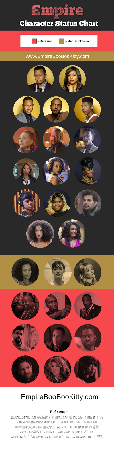 Empire Fox Character Status Infographic