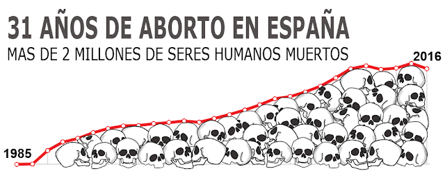 Desde 1985 no para de crecer el número de inocentes asesinados