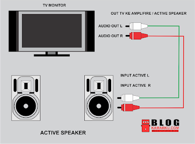cara menghubungkan audio tv ke speaker