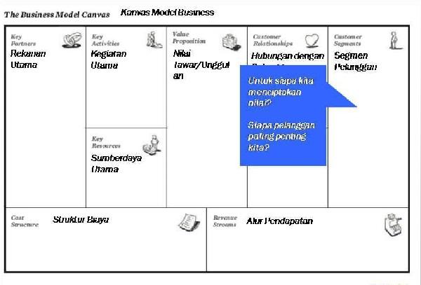 Segmen Pelanggan (Business Model Generation)