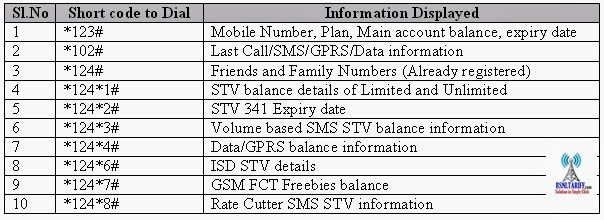 BSNL Prepaid Mobile Customers can Manage their Account with Short Code Keys