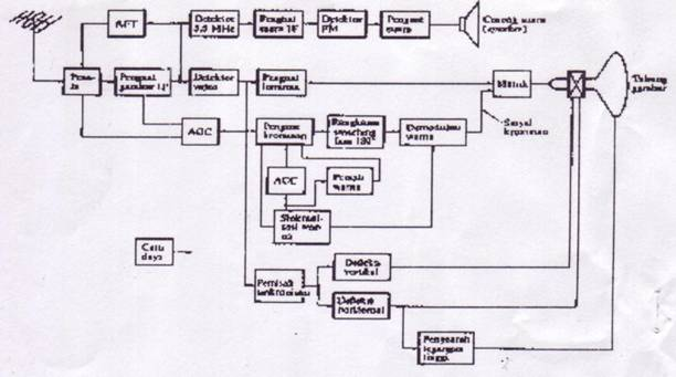 block diagram black and white tv