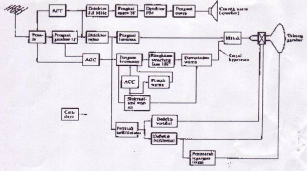 Electronics: Working Principle Television (TV)