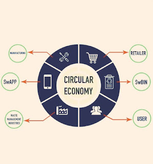 Circular Economy: Through Factors Like Food and Material Wastes @Swachhcoin is Finding Solutions That...