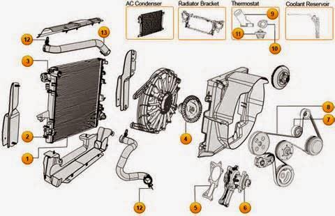 Komponen Sistem Pendingin di Antaranya ada:      Radiator     Fans Radiator Pendingin     Desakan Cap & Reserve Tank     Pompa air     Thermostat     Sistem Bypass     Freeze Plug     Kepala Gasket & Gasket Intake Manifold     Heater Inti     Selang