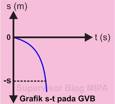 Grafik Hubungan Perpindahan terhadap Waktu (Grafik s-t) Pada GVB