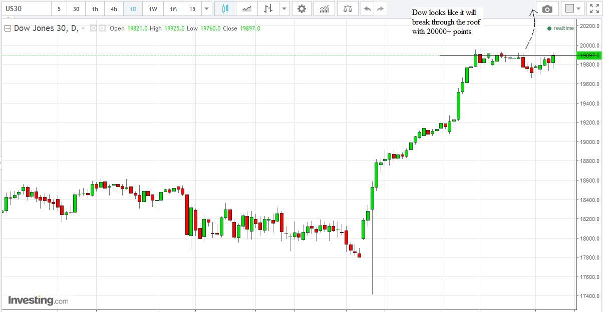 Stock Market Best-Kept Secrets: Dow Jones - 20000 Points Soon?