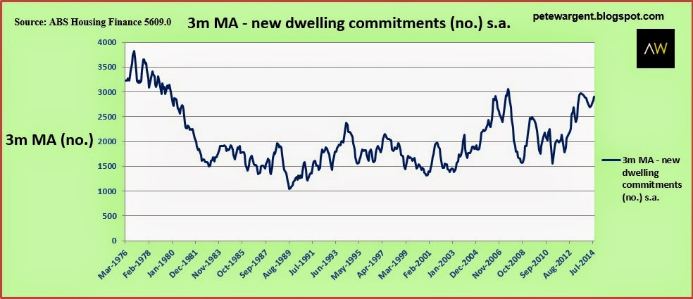 3m ma - new dwelling commitments