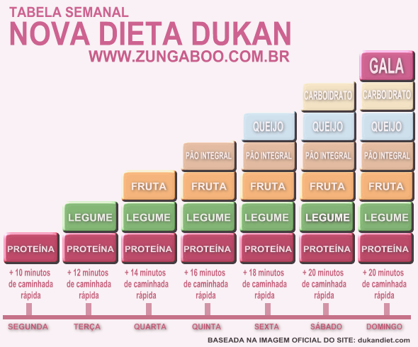 Dieta de slabire dukan