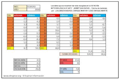 Datos Meteorológicos El Espinar 2018, AEMET ESTACION SAN RAFAEL AEMET