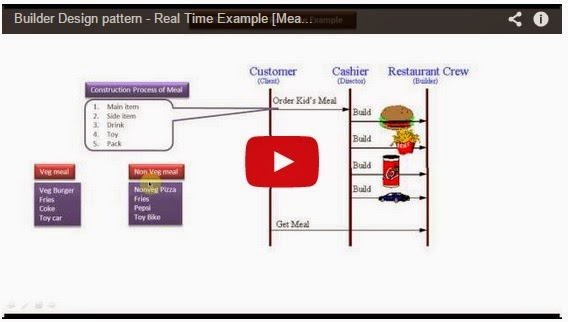 JAVA EE: Builder Design pattern - Real Time Example [Meal
