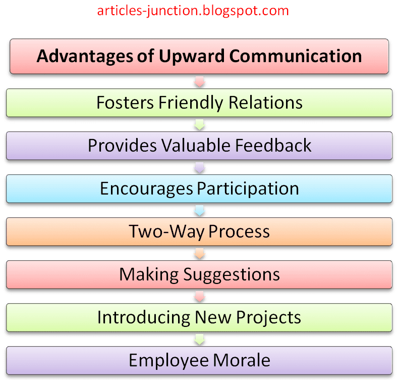 The disadvantages of the upward feedback