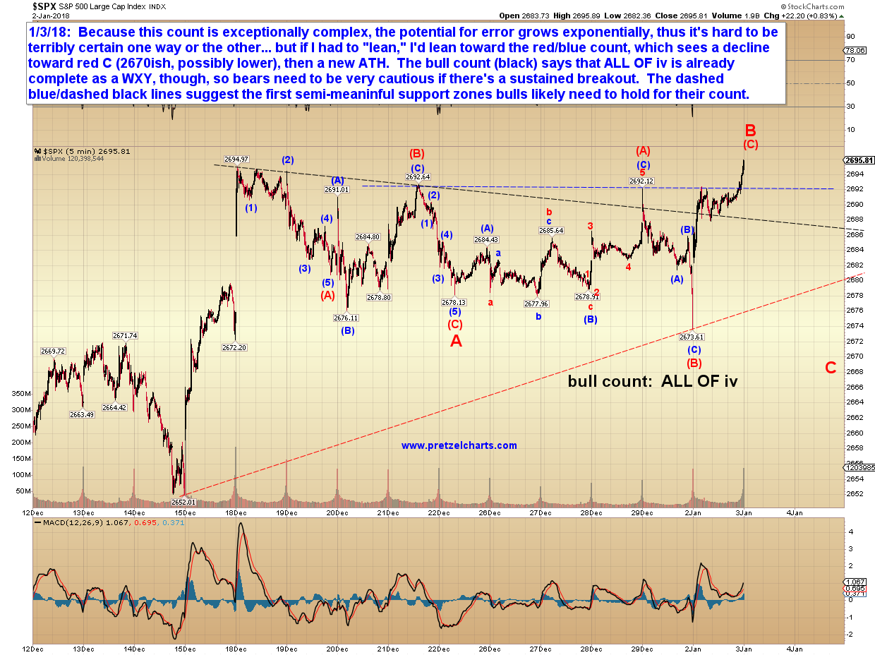 Pretzel logics market charts and analysis due to the complexity of the prior wave i cannot rule out the possibility that wave v of 5 has already begun but i am a bit more inclined to lean toward hexwebz Images