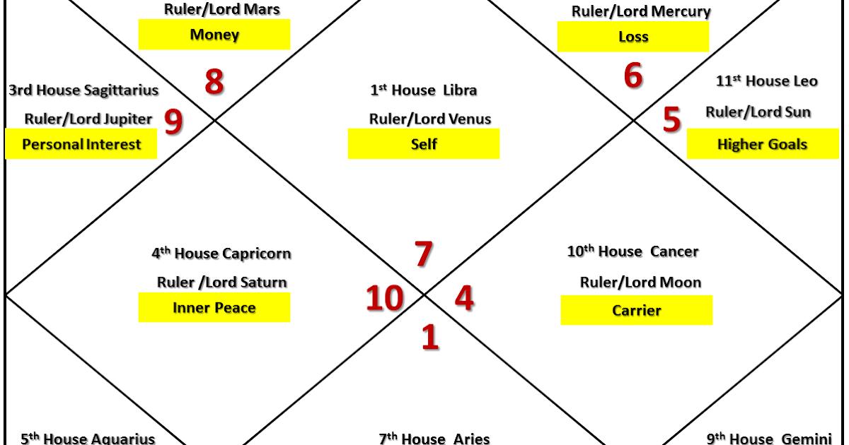 libra relationship forecast 2014