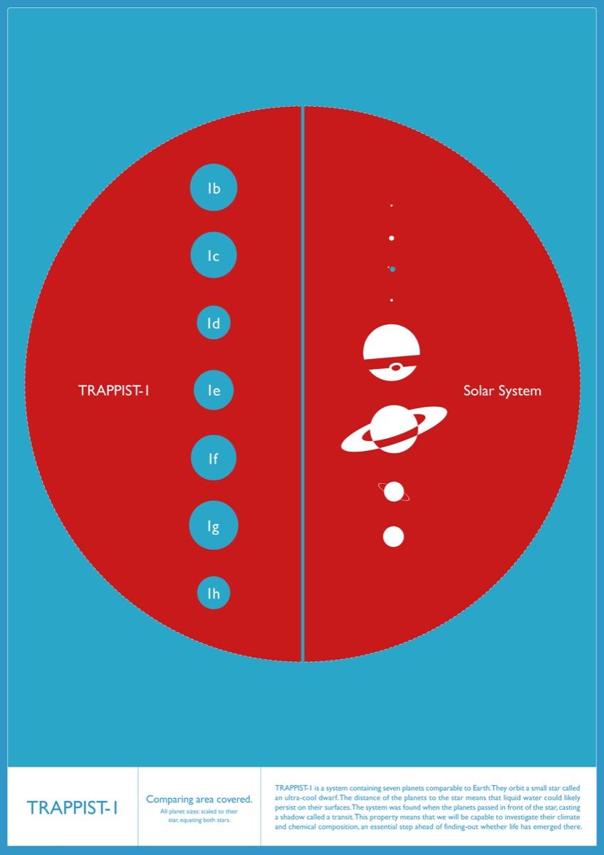 So sánh tương quan kích thước của các hành tinh với ngôi sao chủ tương ứng của hệ TRAPPIST-1 và Hệ Mặt Trời. Hình ảnh: IoA/Amanda Smith.