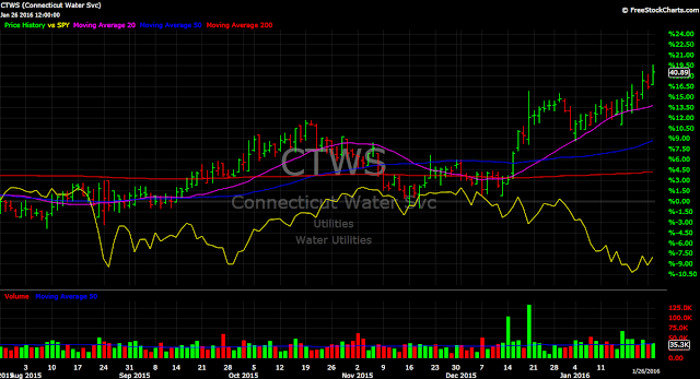 Connecticut Water CTWS vs. SPY stock chart 2016 performance