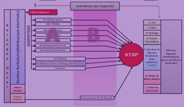 Downlaod Promes Prota RPP Silabus KI KD Bahasa Arab MA Kelas X Kurikulum 2013