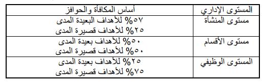 اختلاف مقاييس الأداء باختلاف المستوى الإدارى