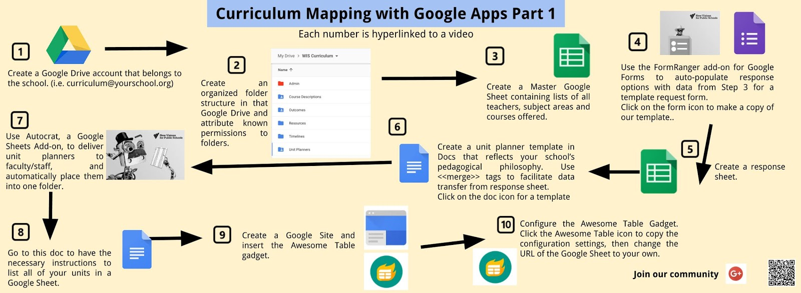 Curriculum Mapping With G Suite Edtechteam