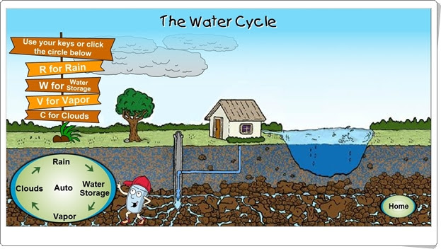 http://www.epa.gov/safewater/kids/flash/flash_watercycle.html