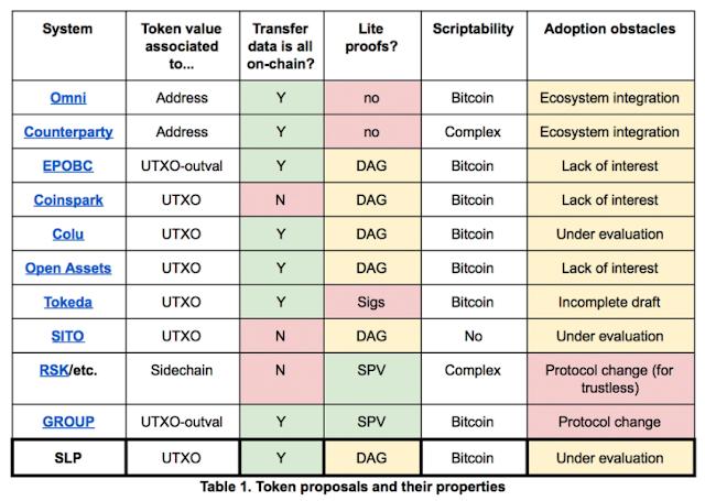 les tokens représentatifs sur Bitcoin Cash