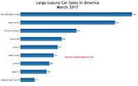 USA large luxury car sales chart March 2017