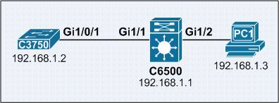 itcertnotes -: Catalyst 6500 Redundant Supervisor 720