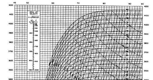 DIAGRAMA DE MOLLIER PARA EL AGUA PDF