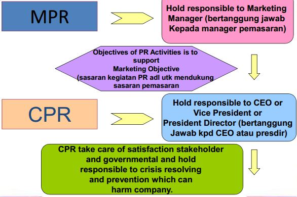 mpr,marketing pr, prmasaran