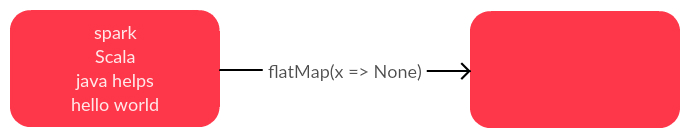 Apache Spark flatMap to None