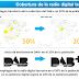 Características de la radio digital terrestre en España